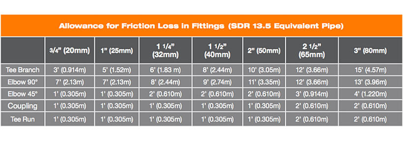 Fittings Friction Loss