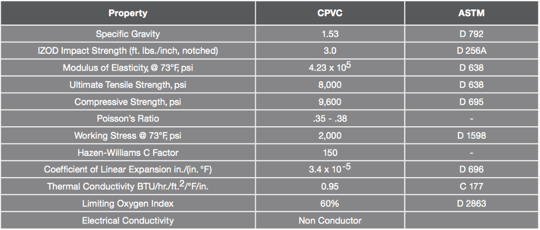 CPVC pipe physical and thermal properties