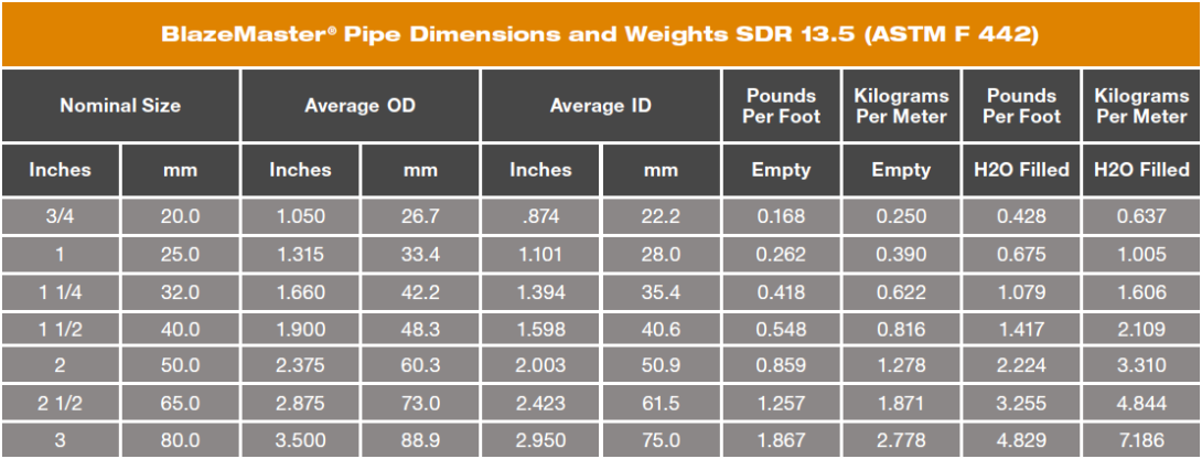 BlazeMaster CPVC pipe dimensions and weights