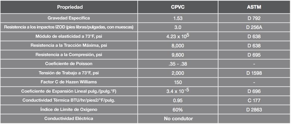 Tubería de CPVC con propiedades físicas y térmicas