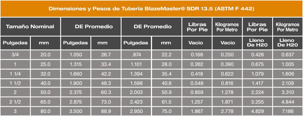 Dimensiones y pesos de las tuberías de CPVC de BlazeMaster