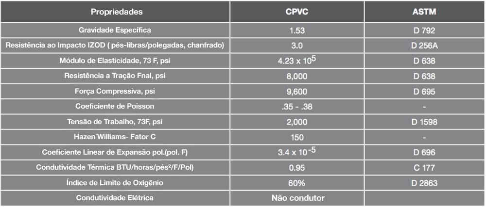 Propriedades físicas e térmicas do tubo de CPVC