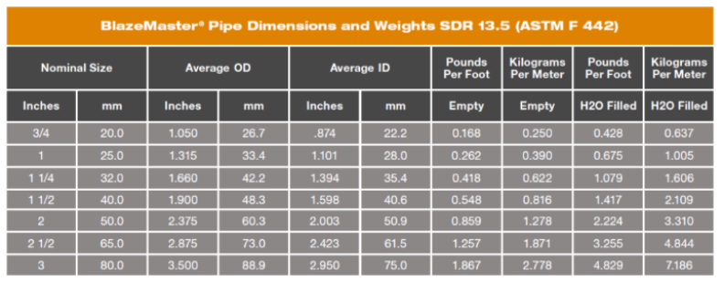 Pipe dimensions and weights